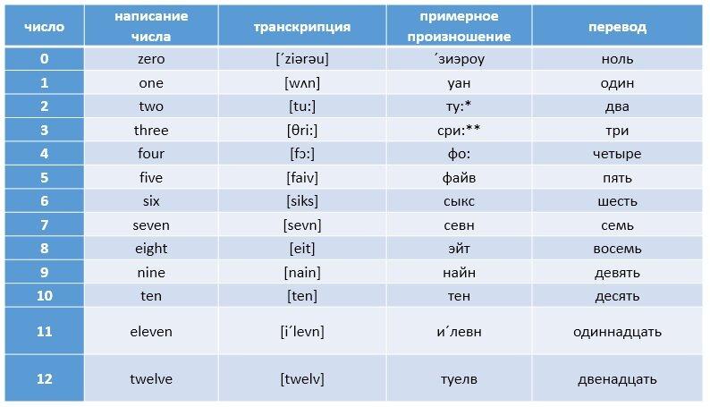Картинки как читаются английские цифры