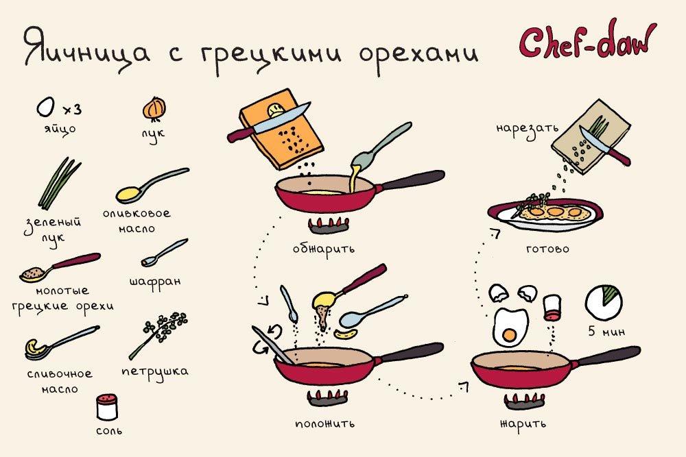 процессе рецепты в картинках с матами находится городе