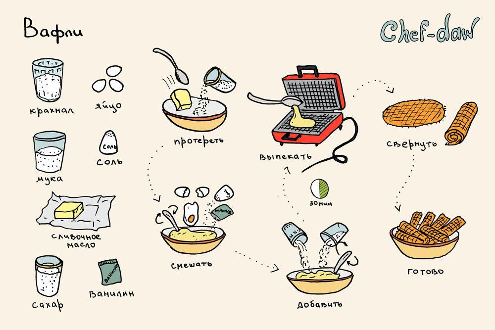 Рецепт прикольные картинки