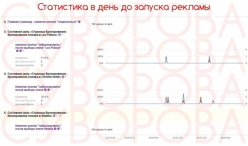 Яндекс директ реклама заказать
