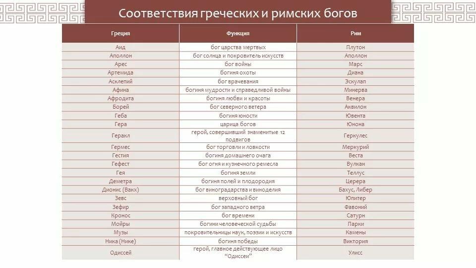 Боги греции и рима таблица с картинками