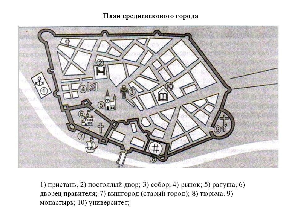 рассмотрите рисунок схему средневекового города составьте его описание по иллюстрации прокуратура