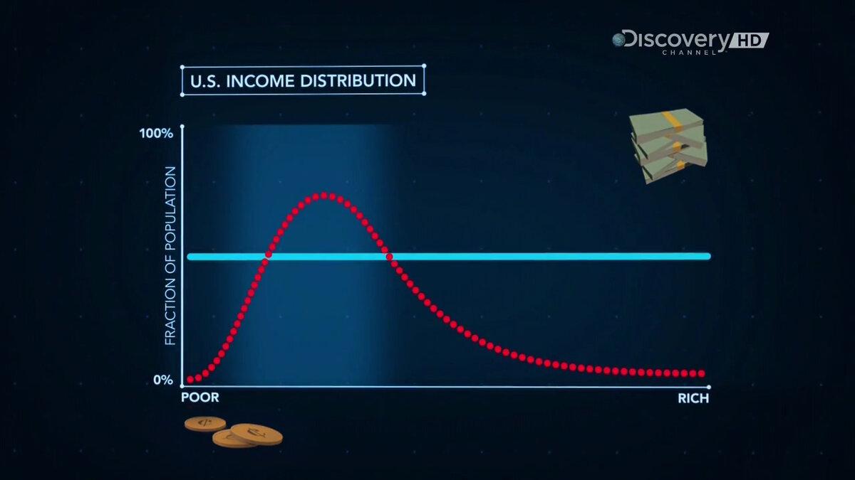 График статистики распределения доходов