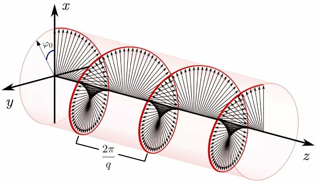рулонные линейная поляризация картинки приготовление воздушных