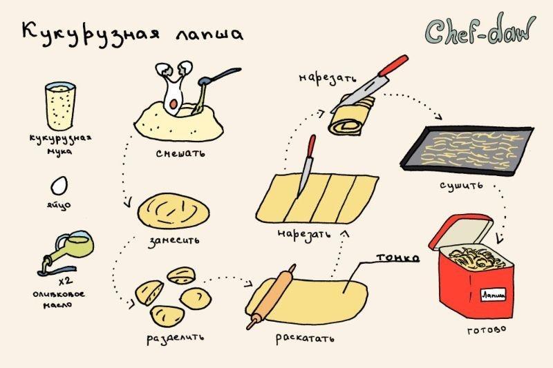 Самые, рецепты в картинках с приколами