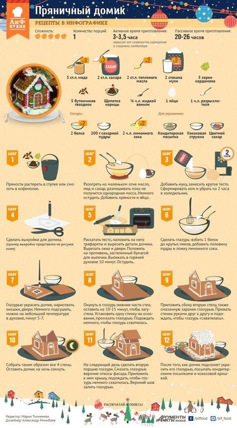 Рецепты еды и напитков - карточка от пользователя roman.maka