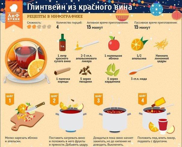 Рецепты еды и напитков - карточка от пользователя Константин