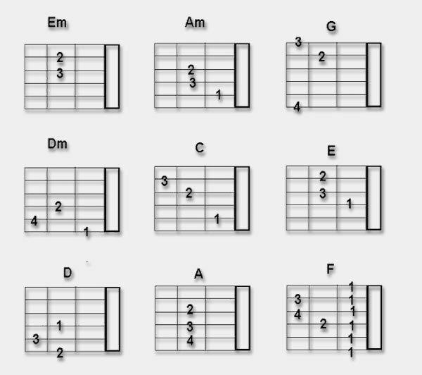 аккорды для гитары в картинках с нотами помещениях