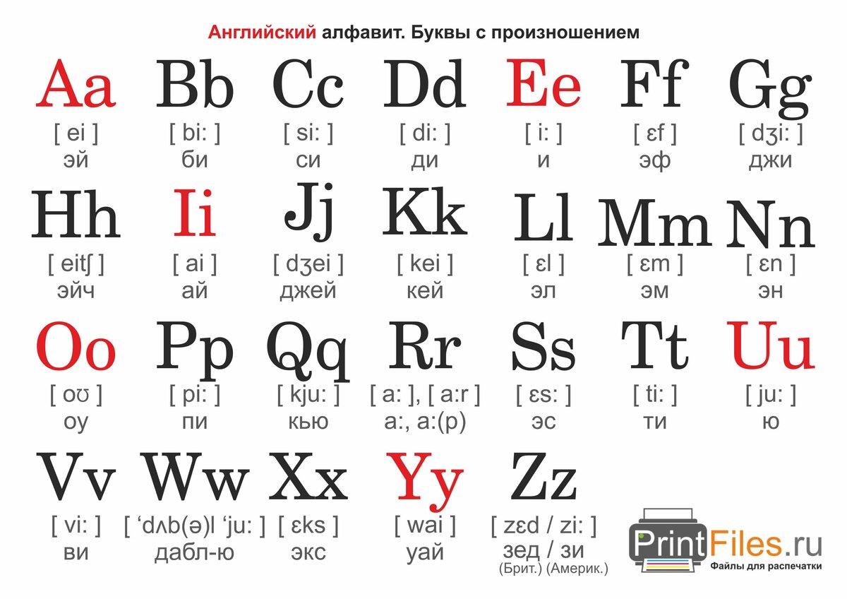 Картинка английский алфавит с произношением