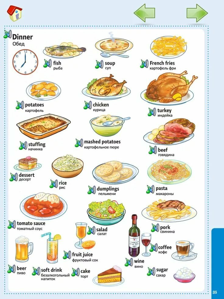 Картинки по еде по английскому
