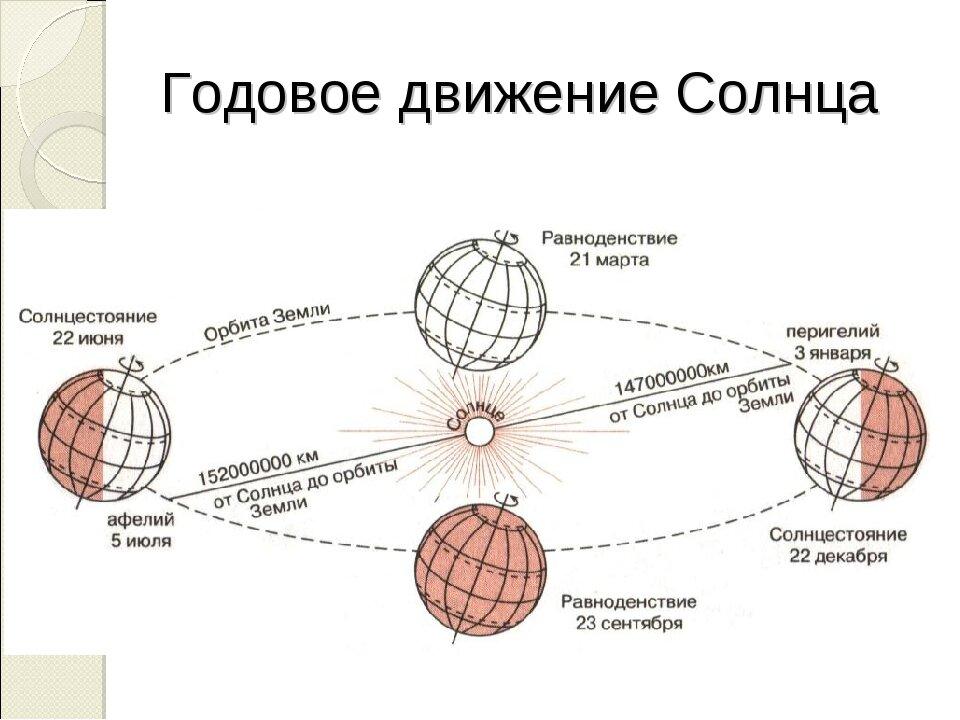 Вращение земли вокруг солнца в картинках