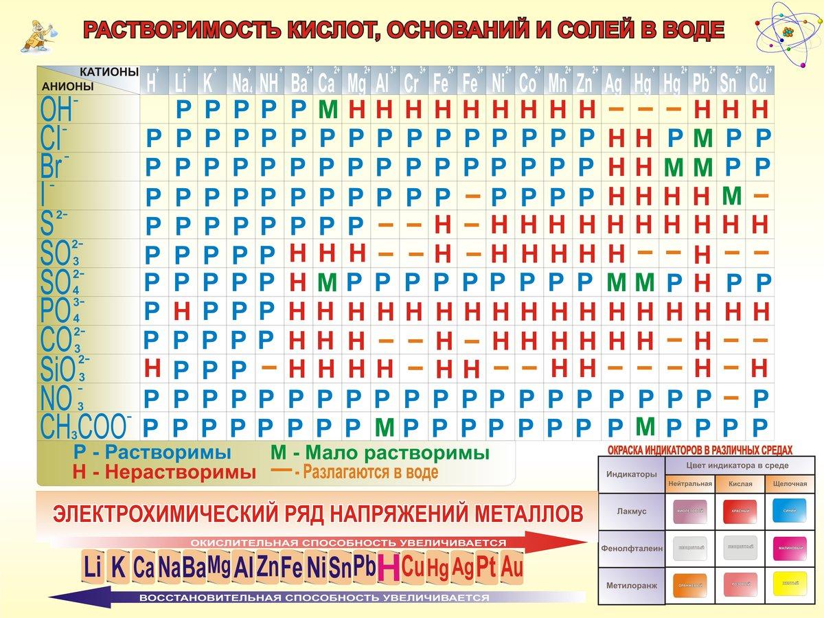 таблицы по химии фото рыба