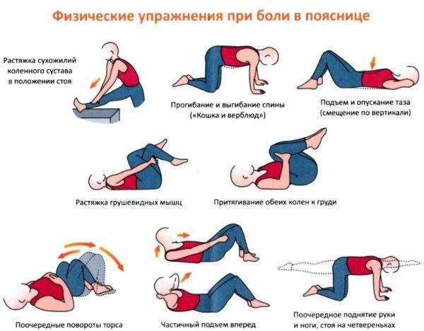 Боли после упражнений при остеохондрозе поясницы