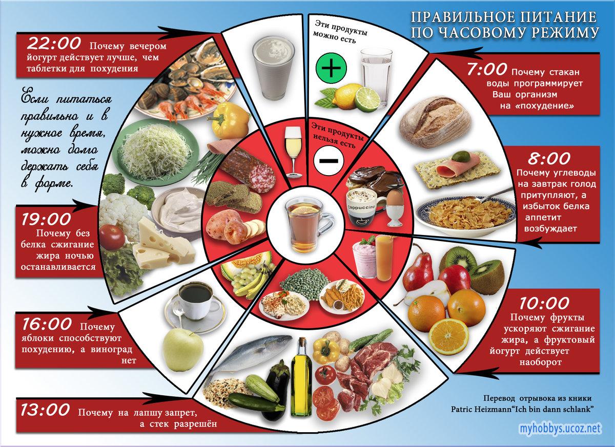 Выбор времени является ключевым элементом в правильном питании для похудения.