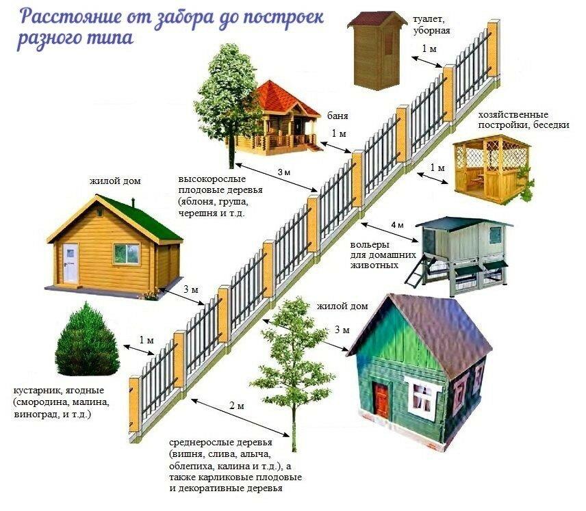 нормы в строительстве