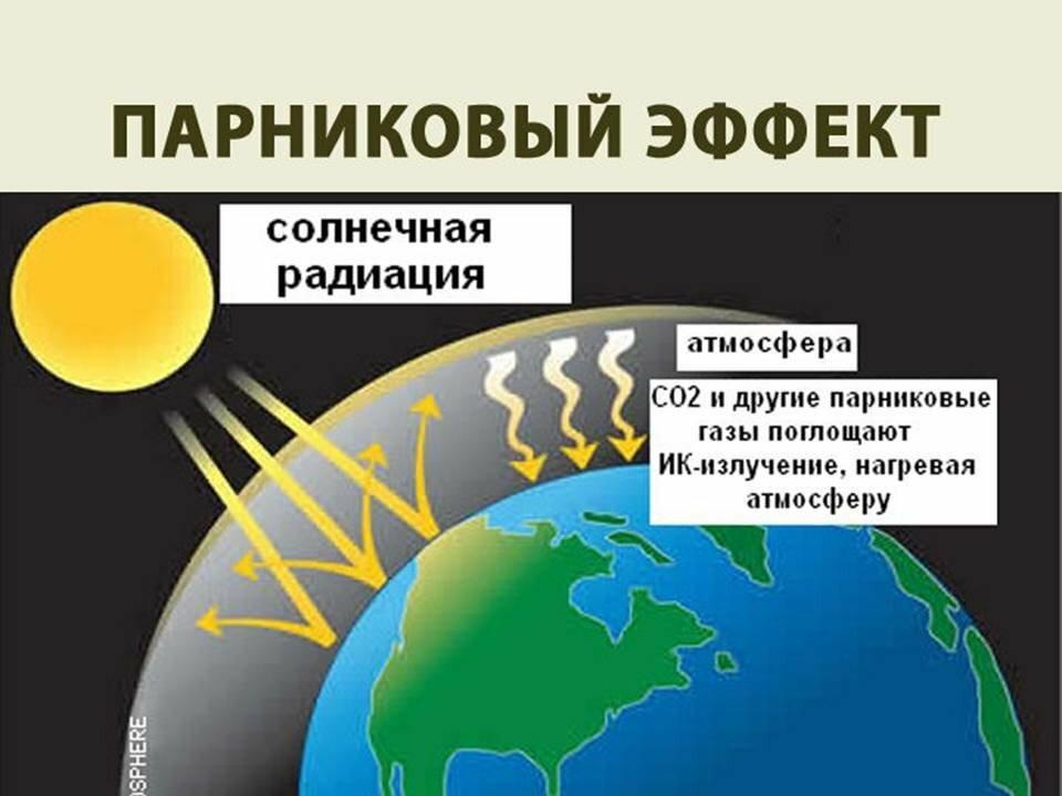 Картинки с парниковыми эффектами