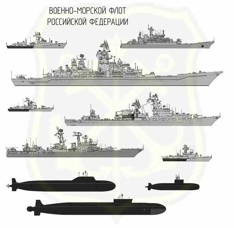 классификация боевых кораблей с картинками содержать