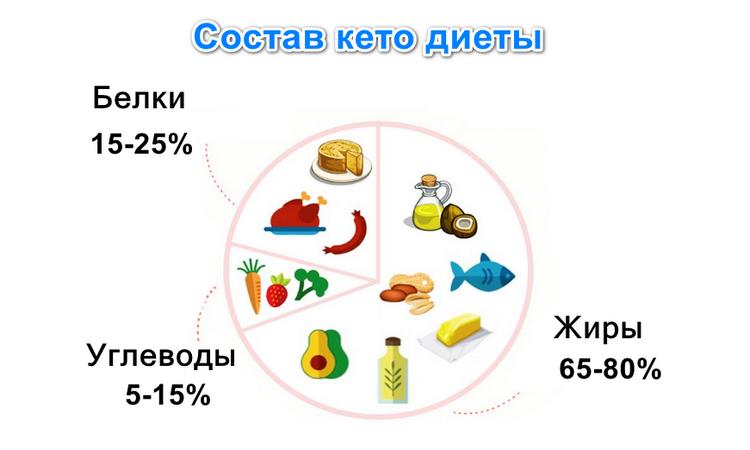 KETODIETA в Новосибирске