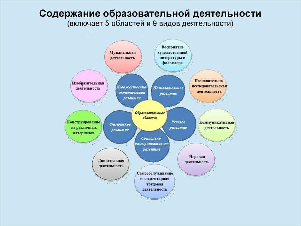 картинка интеграция образовательных областей в доу