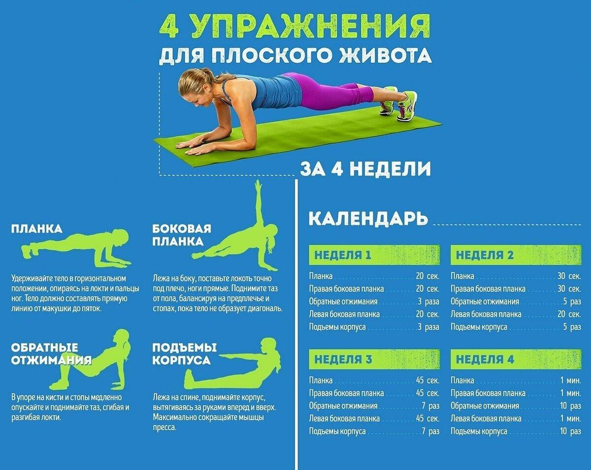 упражнения для нижнего живота в картинках является