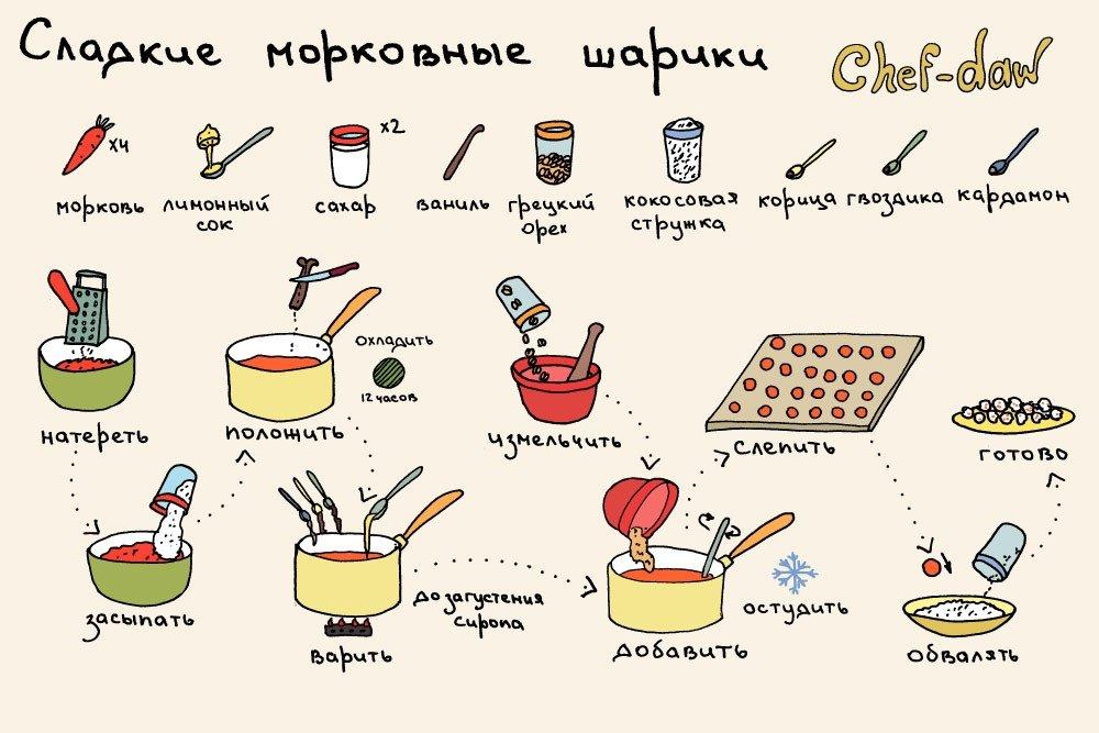 рецепты рецепты картинки если посмортеть