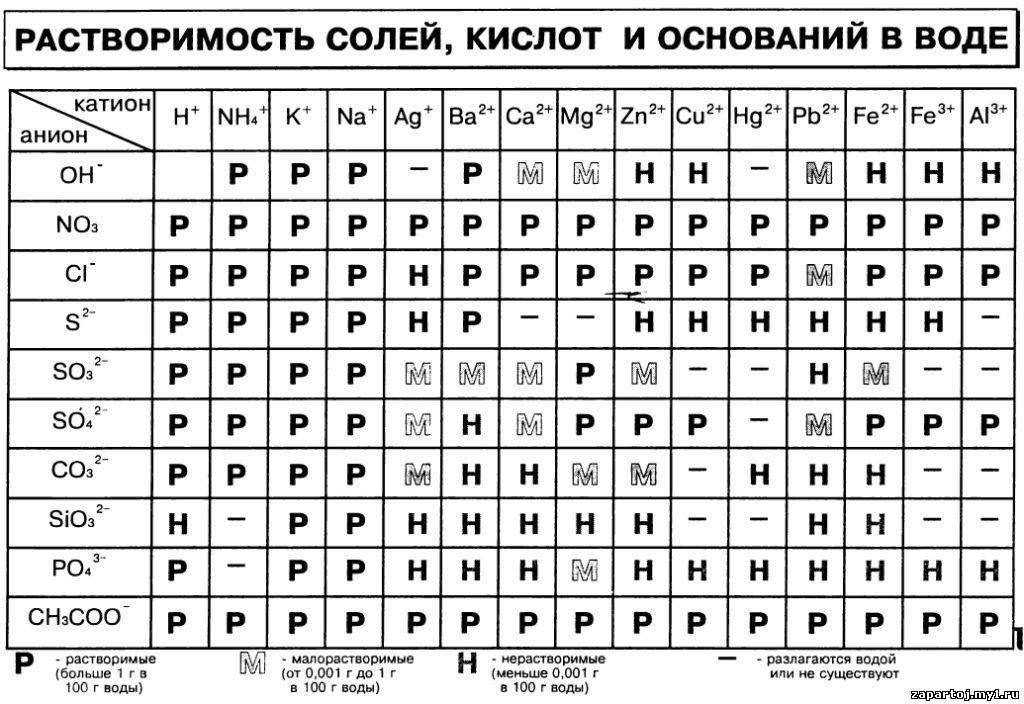 растворимости печать таблица солей