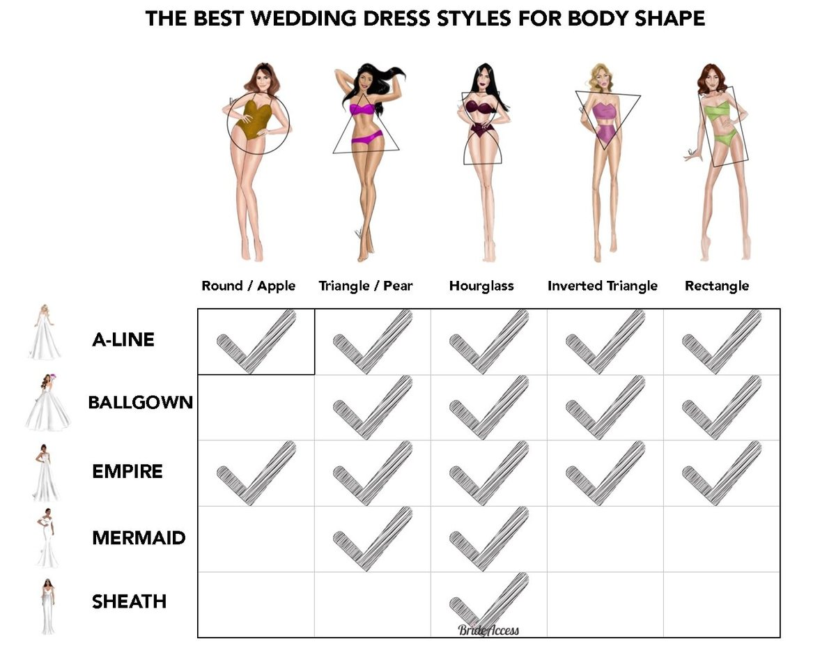 Wedding Dress Guide - Bride Access THE BEST WEDDING DRESS STYLES FOR ...