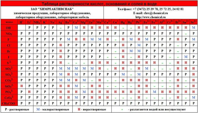 Таблицы их виды скачать урок 9 класс tsargrad-hotels. Ru.