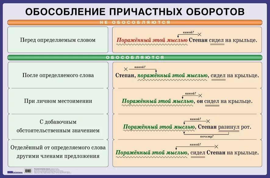 Схема причастного оборота картинки