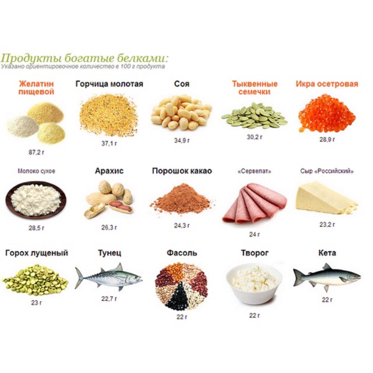 Белок список диет
