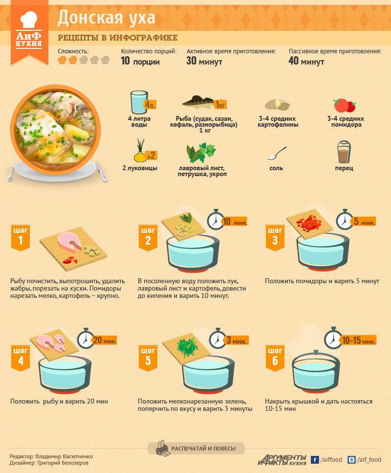 Простая кухня рецепты пошагово
