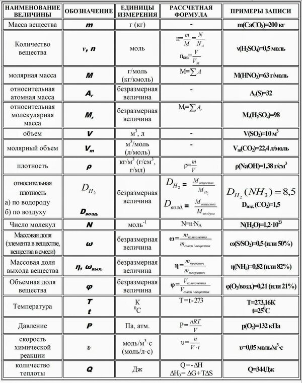 Формулы по химии для решении задач задача гражданское право решение