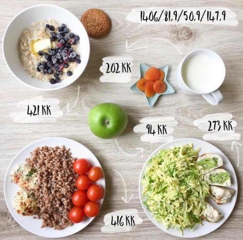 Рацион Для Похудения Завтрак. Завтрак для похудения: полезное меню и рецепты