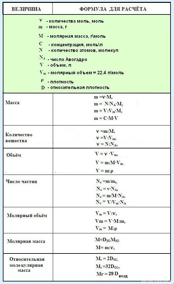 Готовые решения задач по химии 8 класс форум по решению математических задач