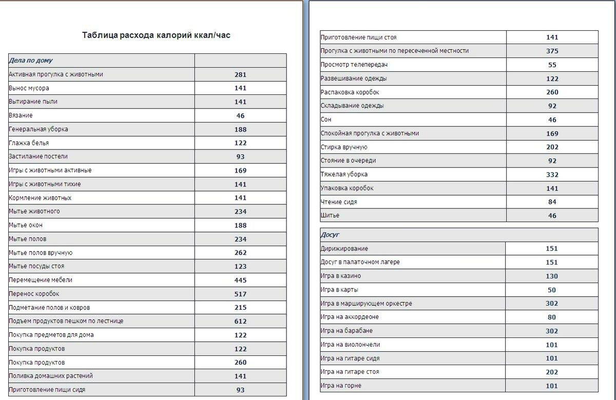 Таблица Нагрузок Для Похудения. Упражнения для быстрого похудения в домашних условиях