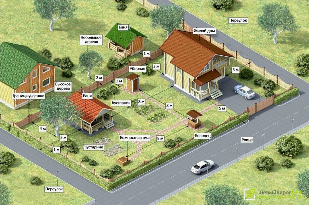 зарегистрировать здание на земельном участке