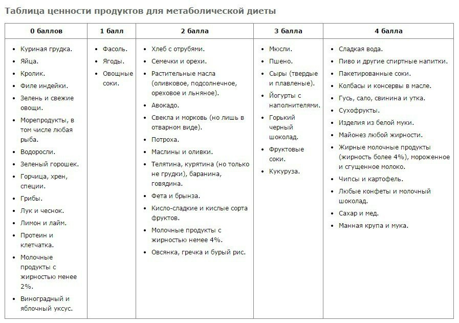 Список Диет С Отзывами. Самая эффективная диета для похудения в домашних условиях