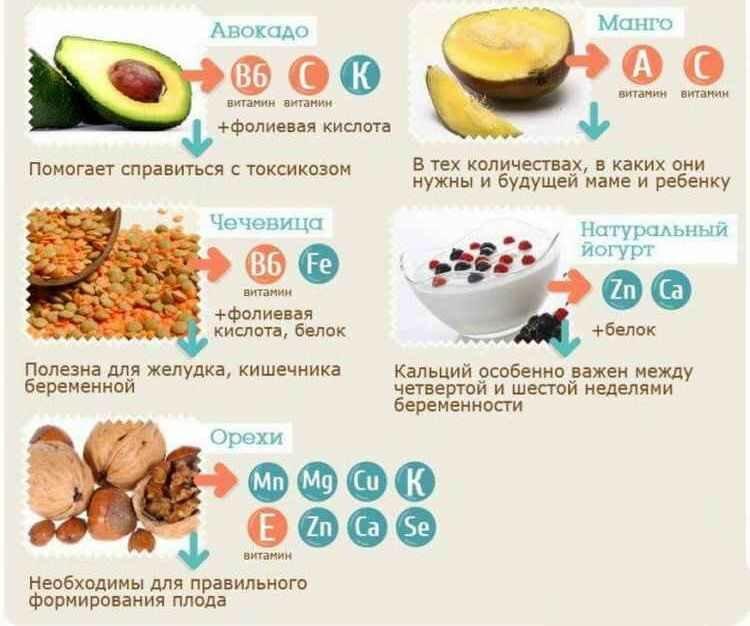 Диета для беременных похудения