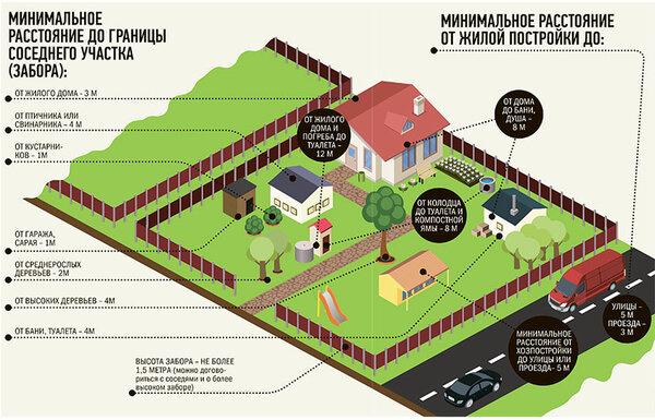 расстояние вольера для собак до границ соседнего участка