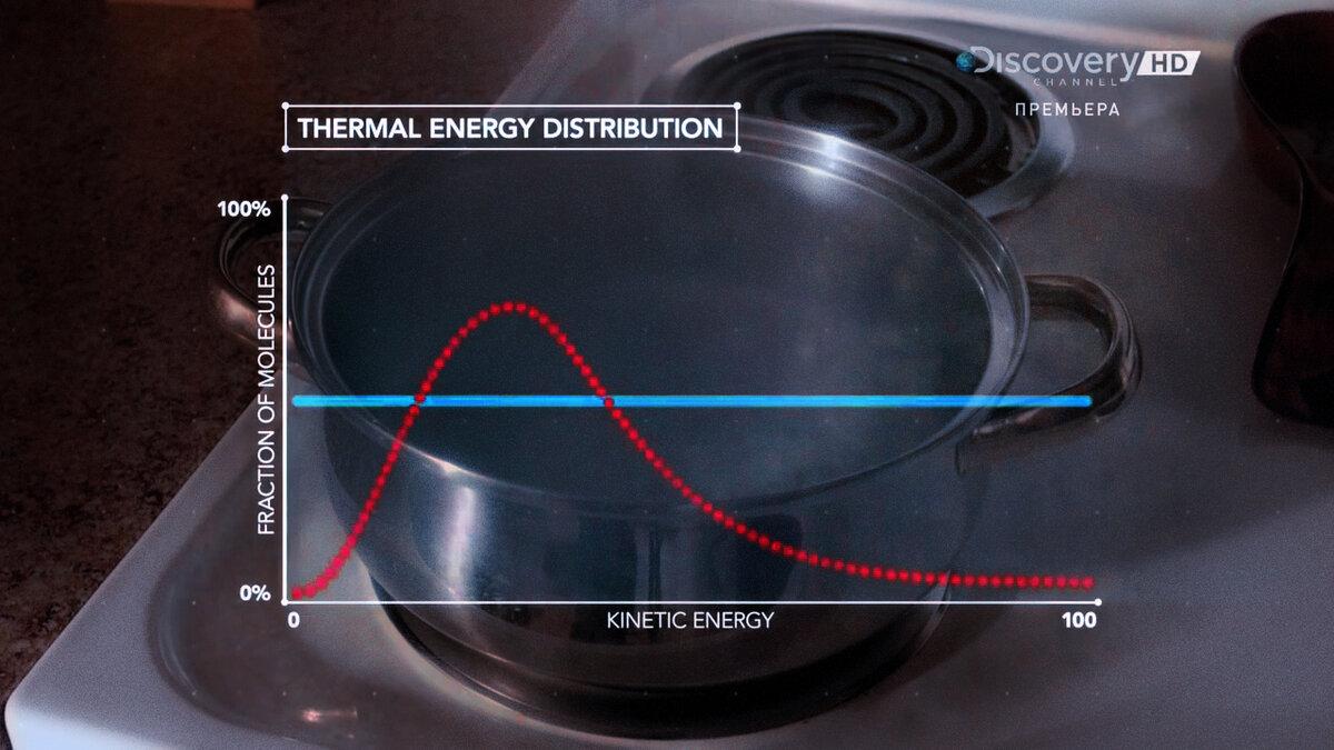 График распределения вероятностей для поведения частиц кипящей воды