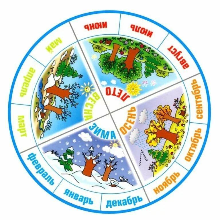 Картинка календарь природы облачность для детей