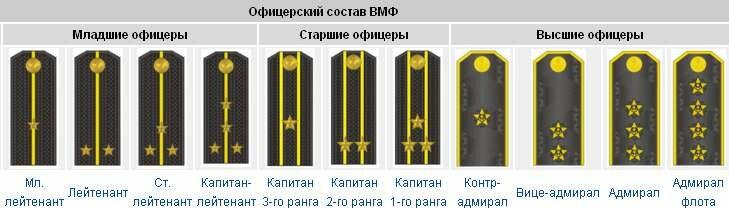 достаточно для звания морского флота россии и погоны нас найдете много