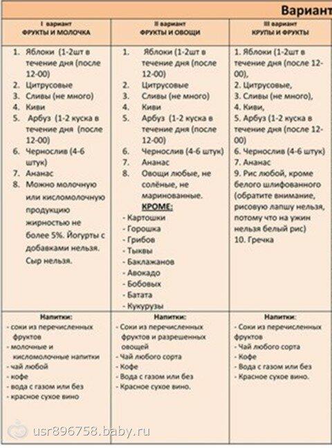 Минус 60 Система Похудения Меню. Диета минус 60 – меню на неделю, таблица разрешенных продуктов + рецепты