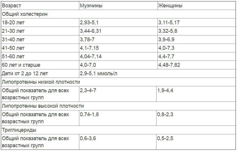 Холестерина в норма крови крови анализе у в после какие 35 при беременности женщине нужно сдать планировании анализы