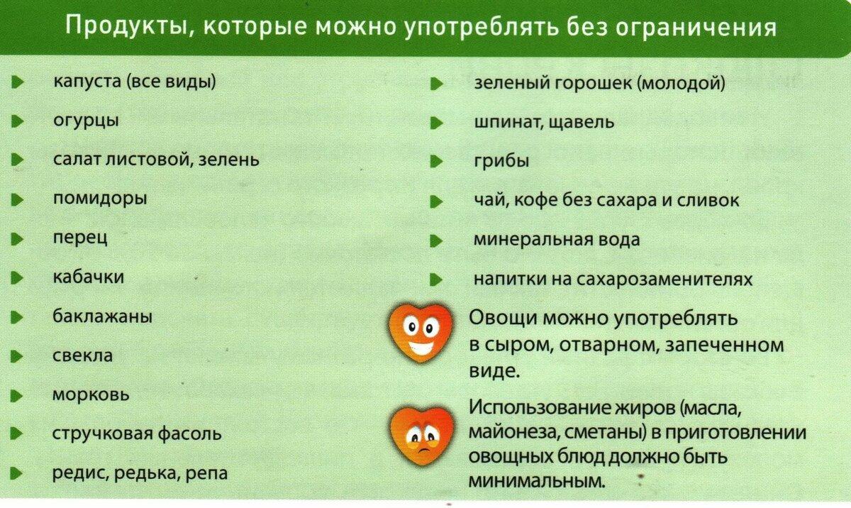 Диеты При Заболевании Геморроем.