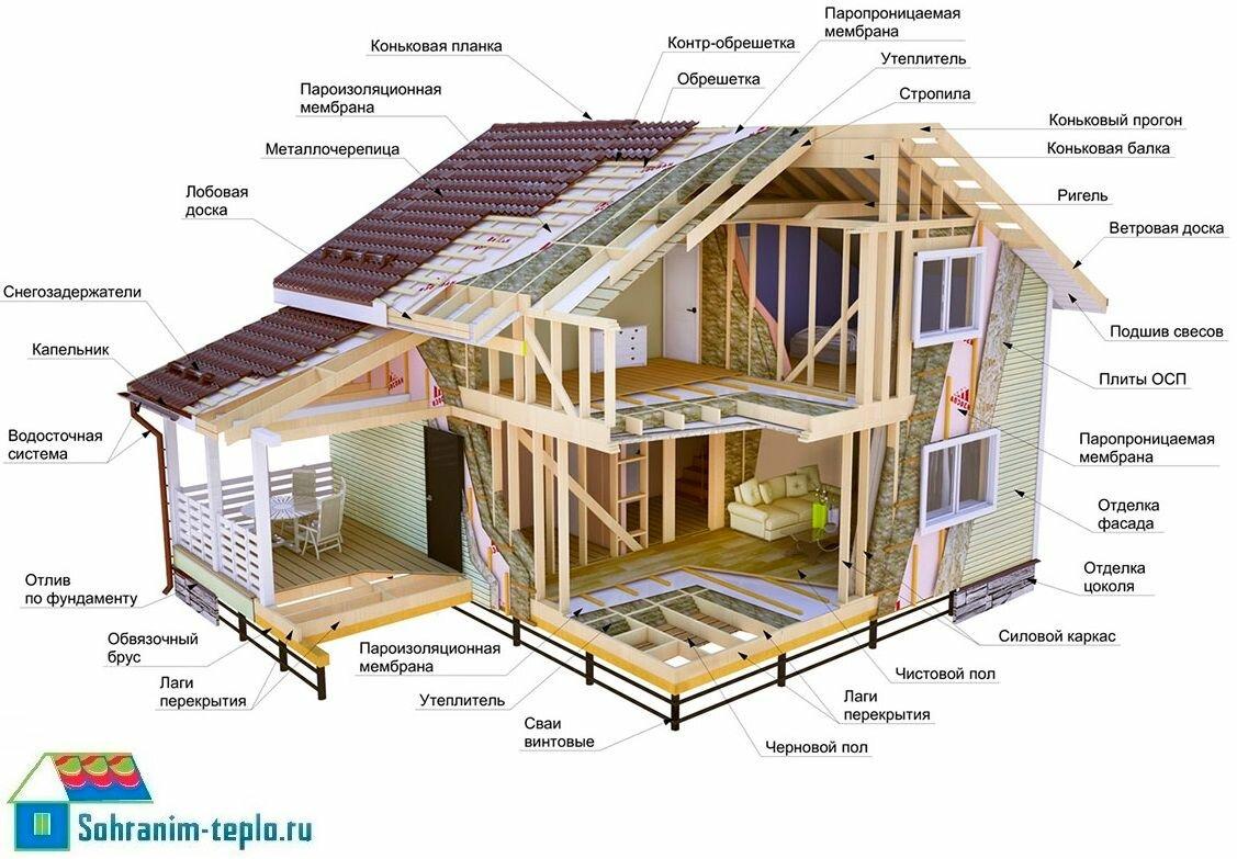 фото строения каркасных домов время своей работы