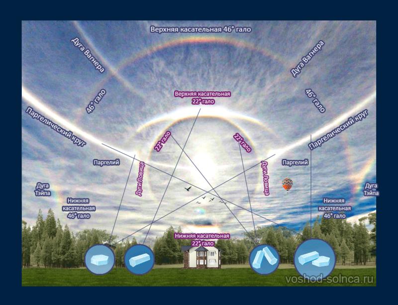 Что такое солнечное гало, явление. Разновидности и причины появления гало.