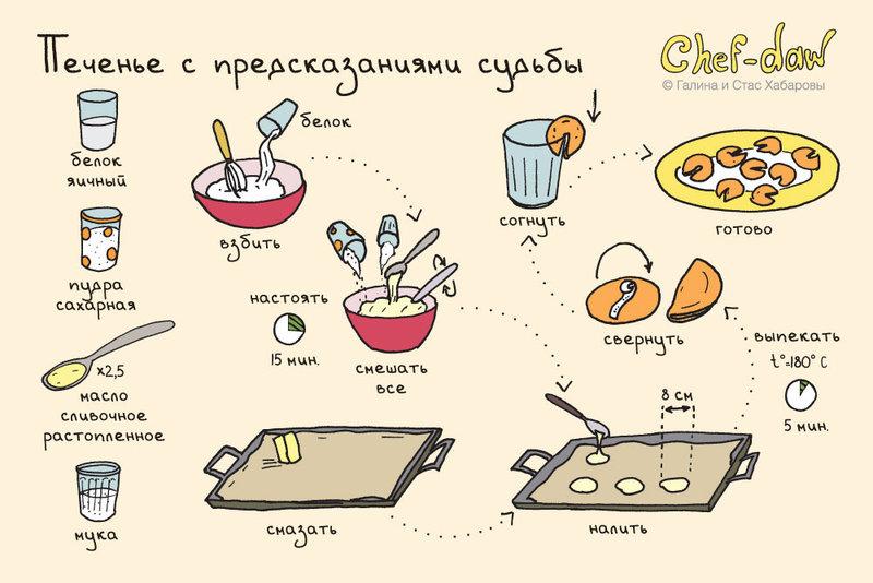 Картинки новые рецепты