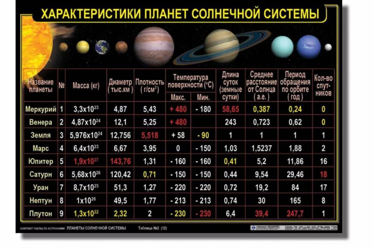 Фото и название планет солнечной системы размеры