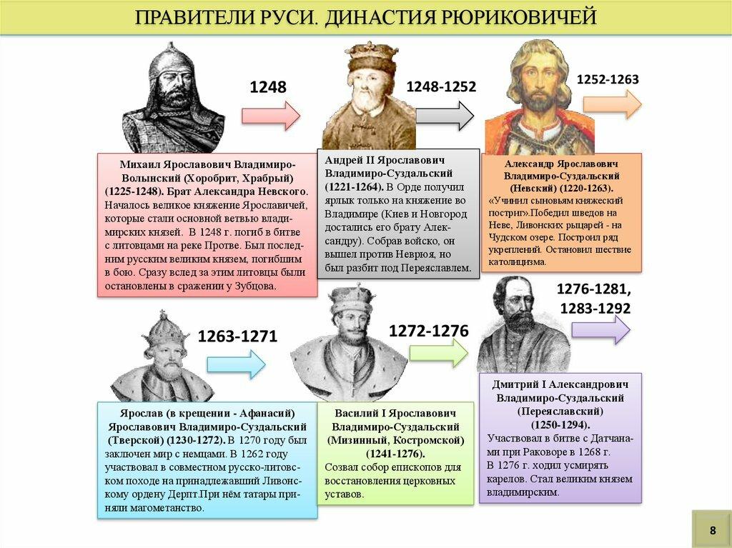 исторические личности россии от древней руси до наших дней таблица все часто слышим